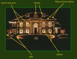 Make Your Home Look Like A Winter Wonderland With Lightning Hacks