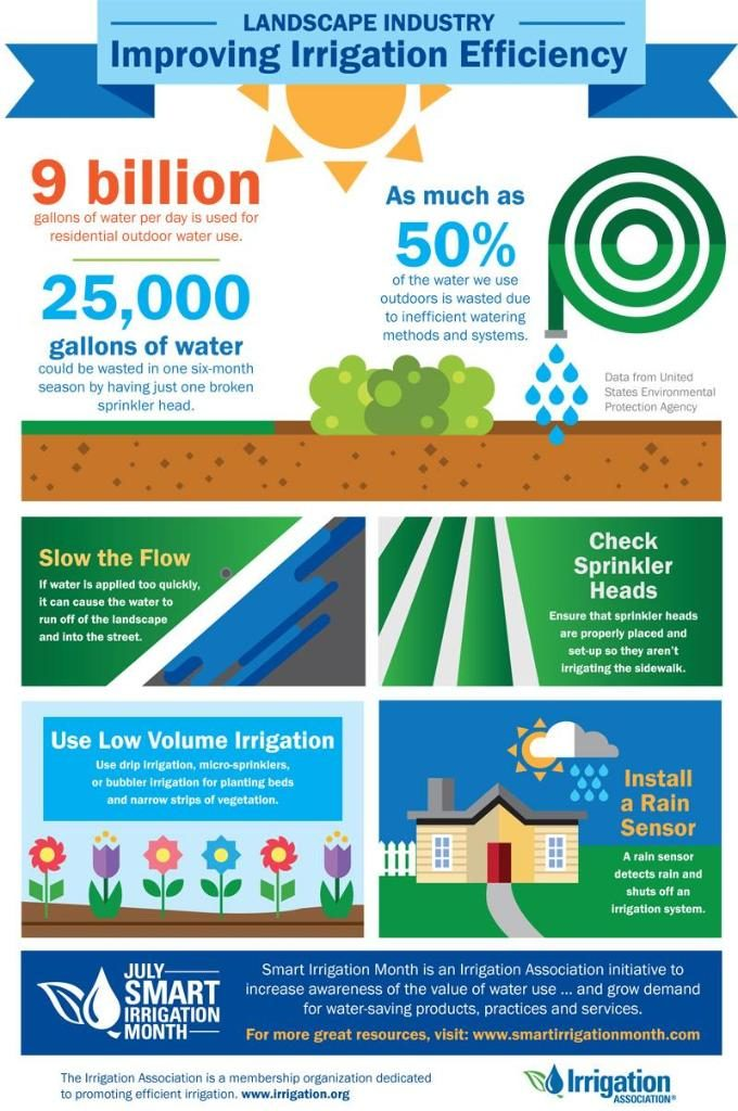 Use smart irrigation to beat the heat