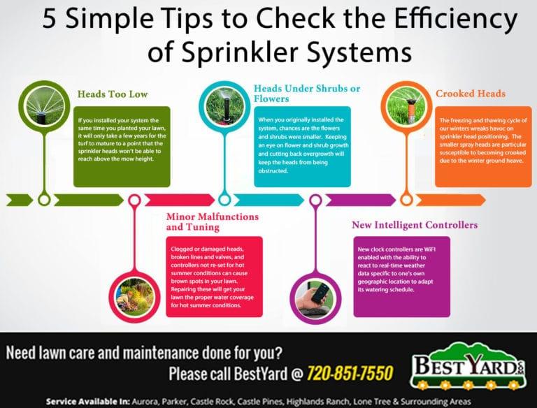 Sprinkler Systems - Bestyard